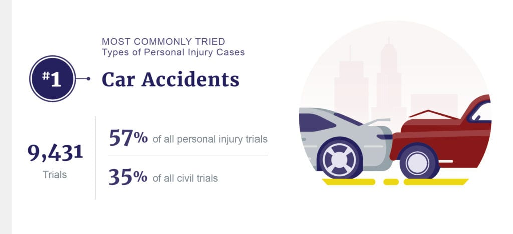 car accident stats graphic