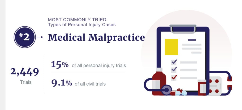 medical malpractice stats graphic